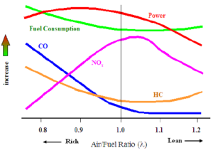 Rich Air/Fuel Ratio (Gasoline Smell)